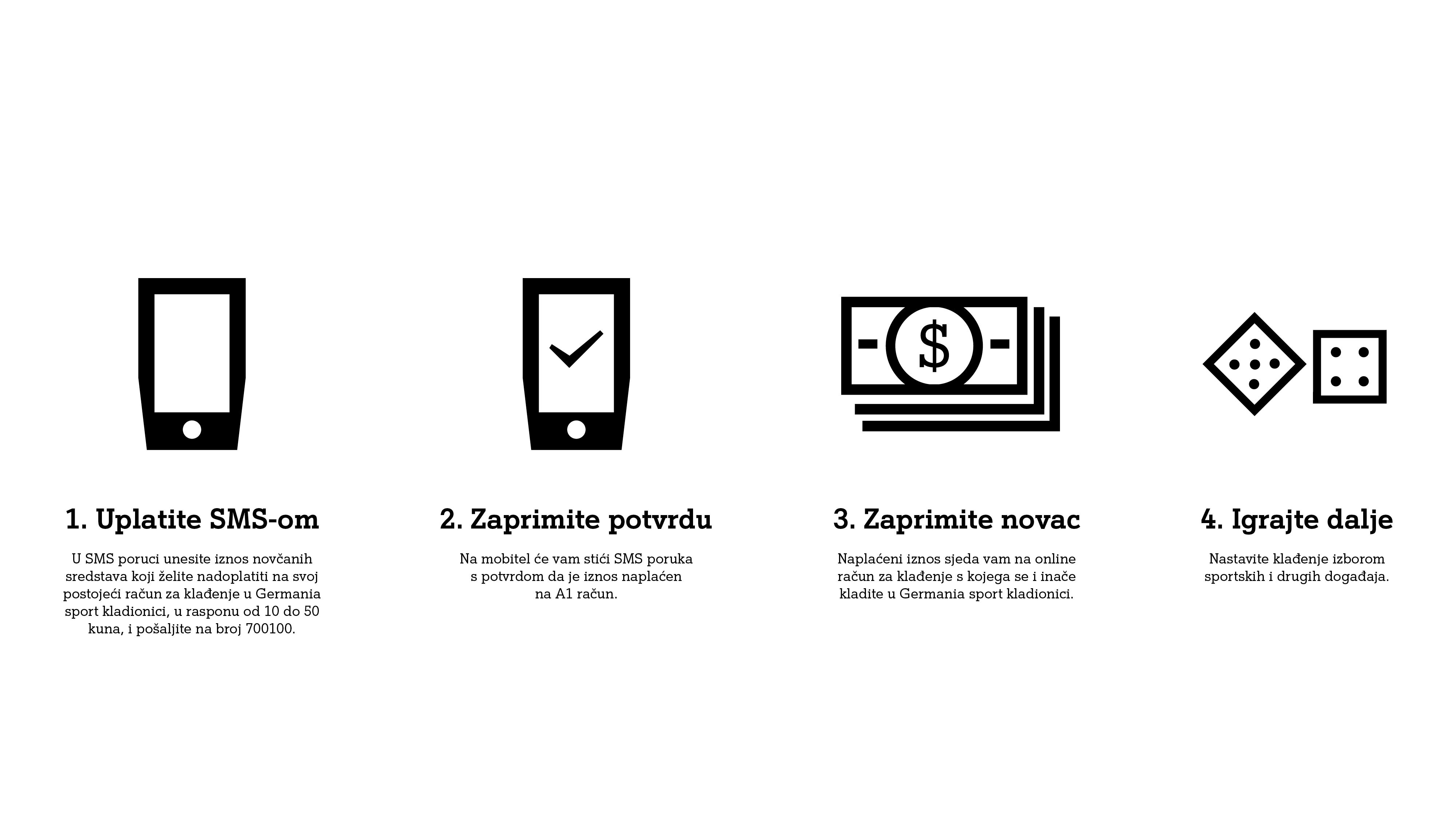 online prijenos novca